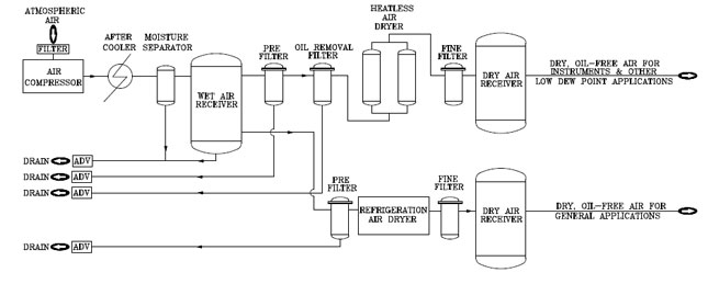 Dry Air Systems Compressed Air System Integrated Gas